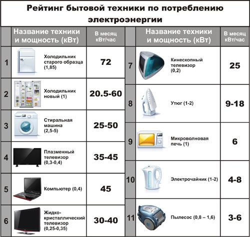 Household Appliances Rating
