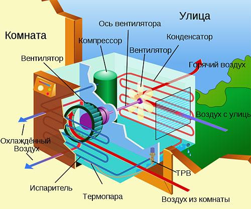 Klima tasarımı