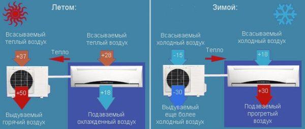 Airconditioner werking in zomer en winter