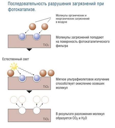 Schéma de photocatalyse