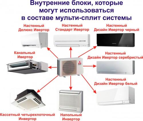 Variantes d'unités intérieures