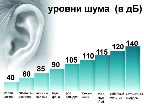 Niveaux de bruit