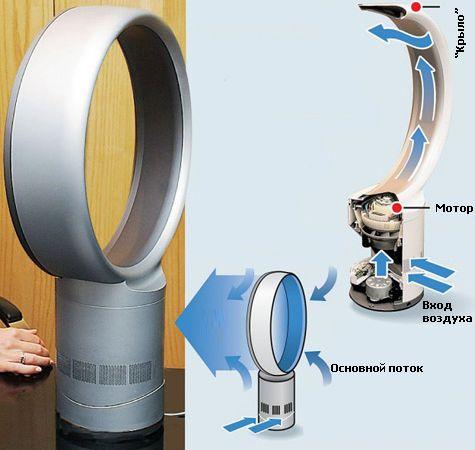 Ventilateur à flux direct