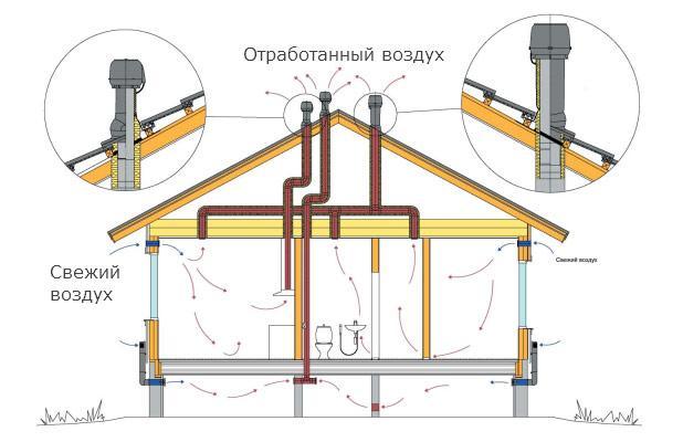 Ventilationsskema