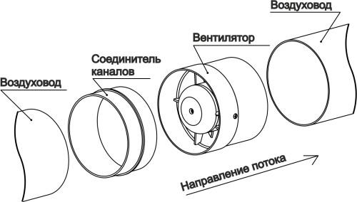 Szellőztető rendszer légcsatorna ventilátorral