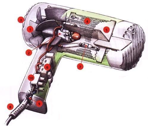Saç kurutma makinesi tasarımı