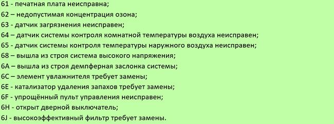 Codes 61