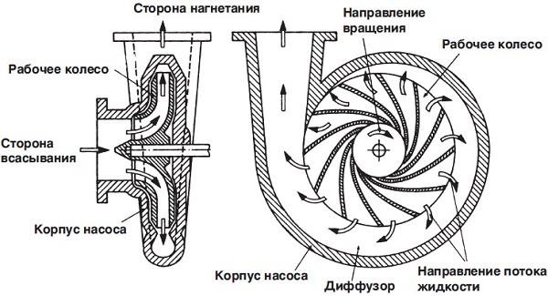 Le principe de fonctionnement du ventilateur centrifuge