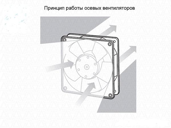 Le principe du ventilateur axial