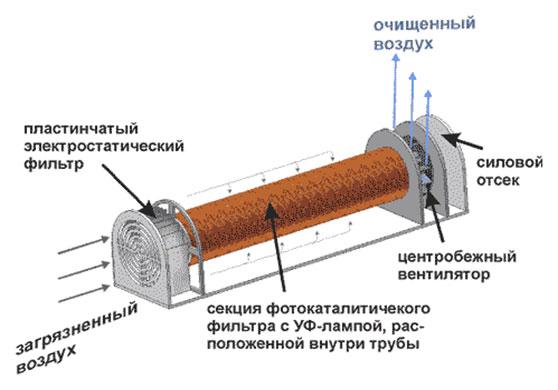 Fotokatalytisk filter i UV-lampen