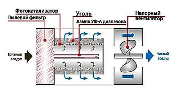 Fotokatalitik filtre devresi