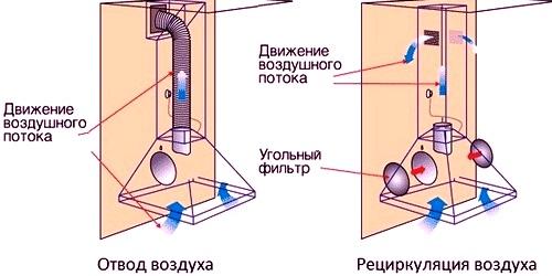 Le schéma de l'échappement et du flux de recirculation