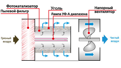 Penulen udara photocatalytic