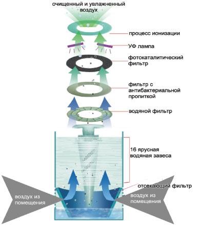 Prinsip operasi sink dengan penapis air