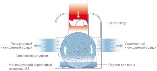 Prinsip pengoperasian basuh udara