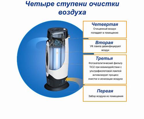 Ultraviyole hava temizleyici