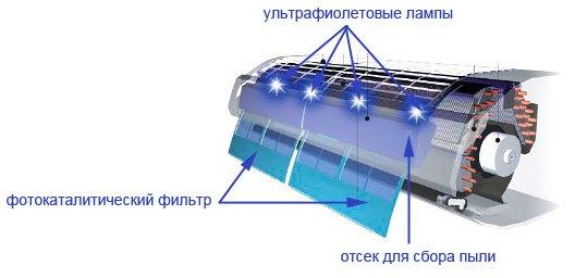 Uv lamba cihazı