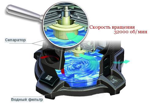 Dammsugare rengöringssystem