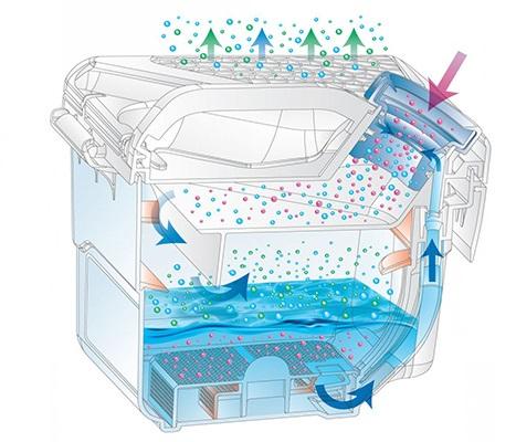 Funktionsprincipen för vattenfiltret Vitek