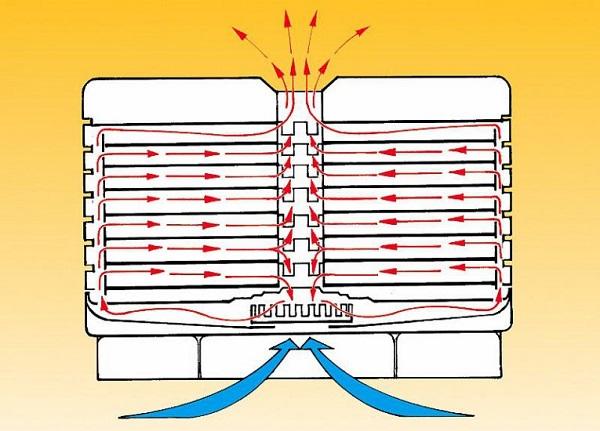 Schéma de fonctionnement des sécheuses électriques