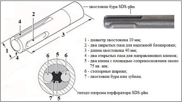 SDS-plus Drill Shank