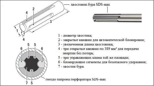 Queue de foret SDS-max