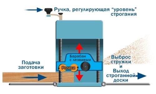 İnşaat şeması