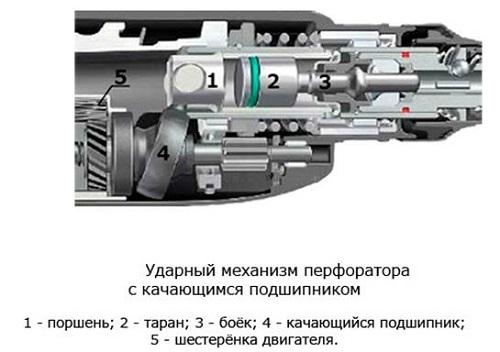 Perforateur de type pistolet