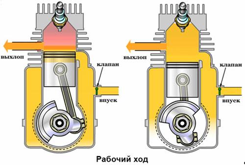 2-takts motor