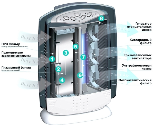 The principle of operation of the air purifier