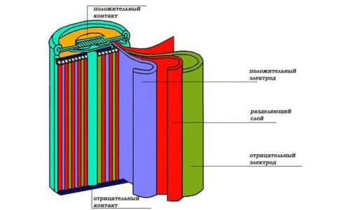 Pil tasarımı