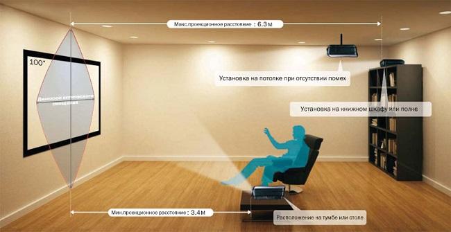 Projektionsafstand