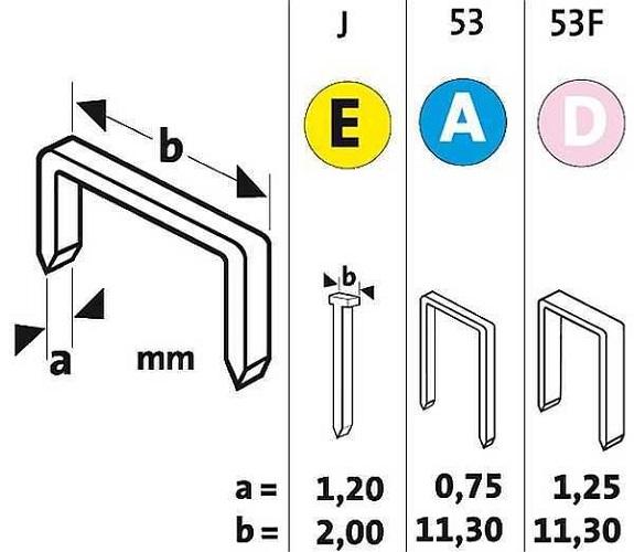 Classification des agrafes