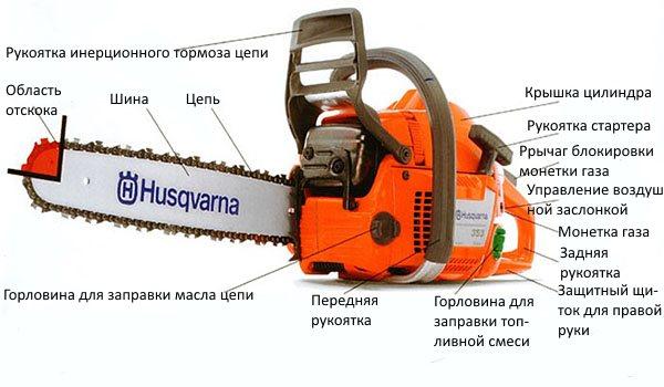 Motorsag design