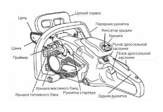 Testere şeması