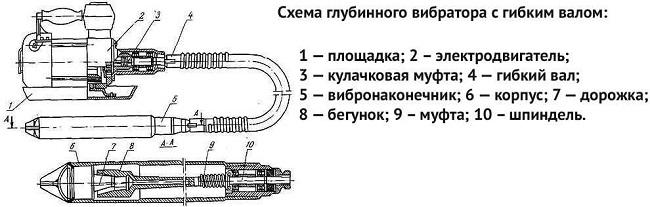 Diagramme de vibrateur profond