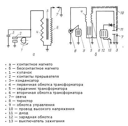 Temassız kontaklı manyeto ateşleme sistemi