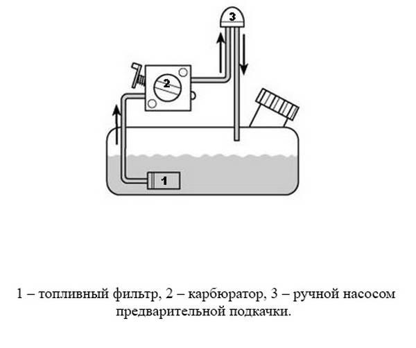 Cihaz yakıt sistemi