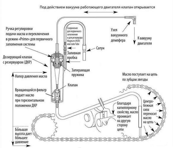 Otomatik yağlama sistemi