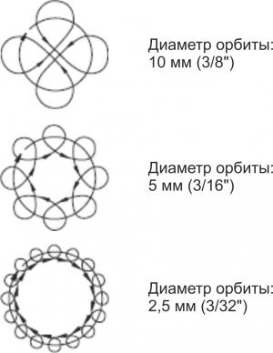 Mouvements circulaires
