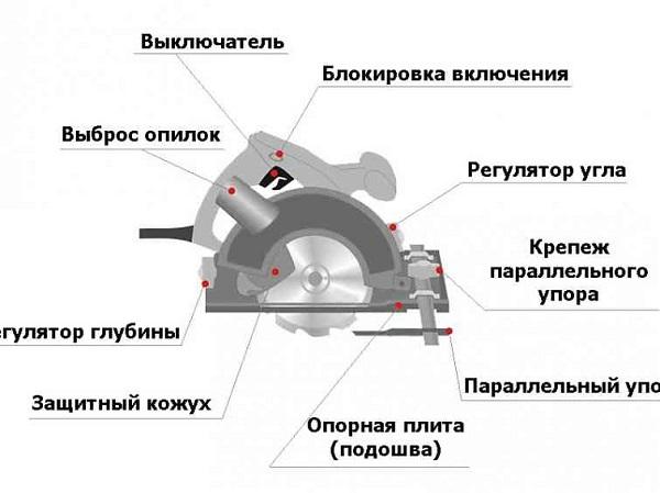 Conception de scie circulaire