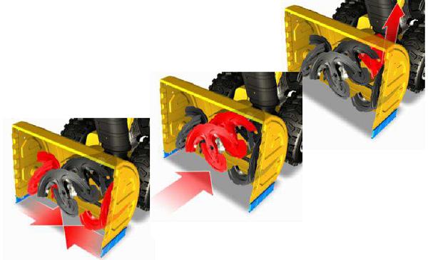 Tre-trinns snøblåsere