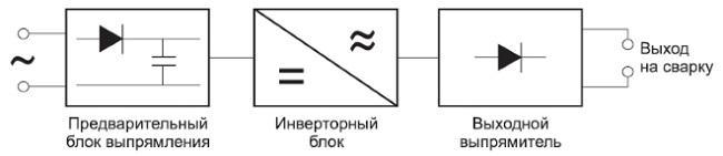 Schéma du semi-automatique