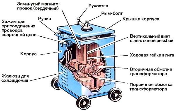 Transformateur Soudeur