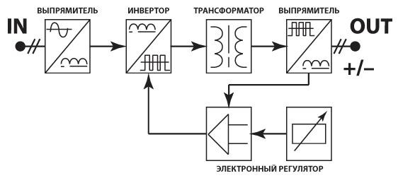 Het principe van de werking van de lasomvormer