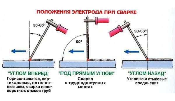 Positie van de elektrode tijdens het lassen