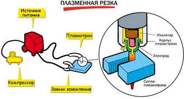 Plasma skärning