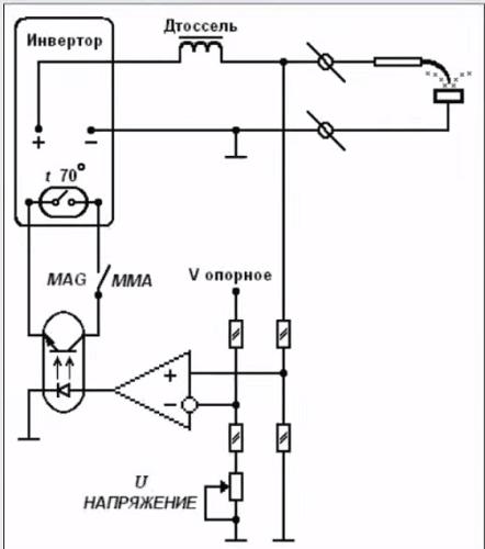 Şema 3