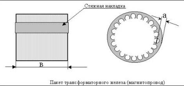 Magnetisk kärna