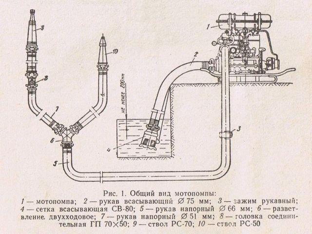 Motor pompası çalışması